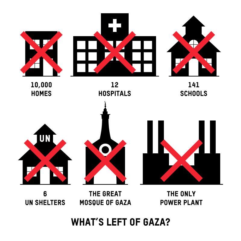 Gaza.Oxfam